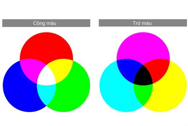 Tạo Bảng Trộn Màu Cơ Bản Paint Corner